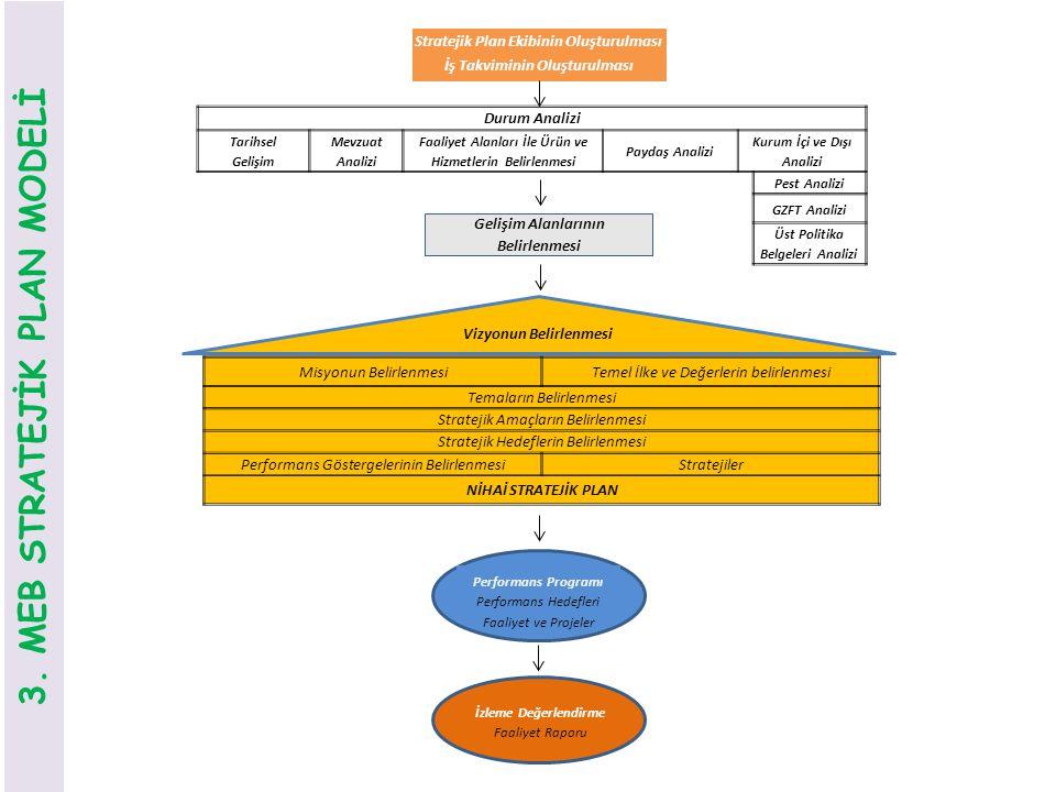 Stratejik Plan Ekibinin Oluşturulması İş Takviminin Oluşturulması