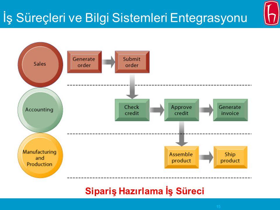 İş Süreçleri ve Bilgi Sistemleri Entegrasyonu