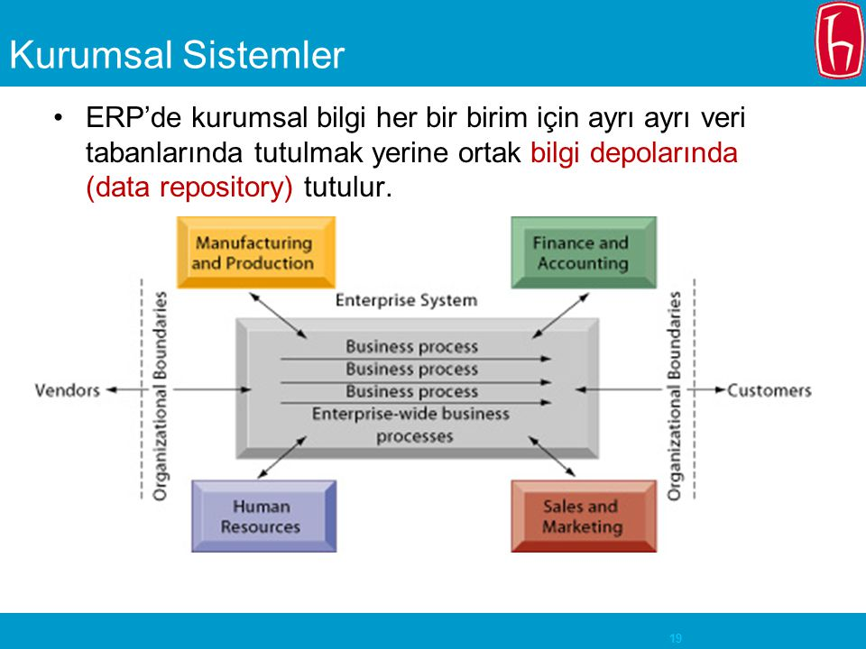 Kurumsal Sistemler