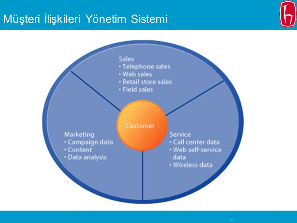 Müşteri İlişkileri Yönetim Sistemi