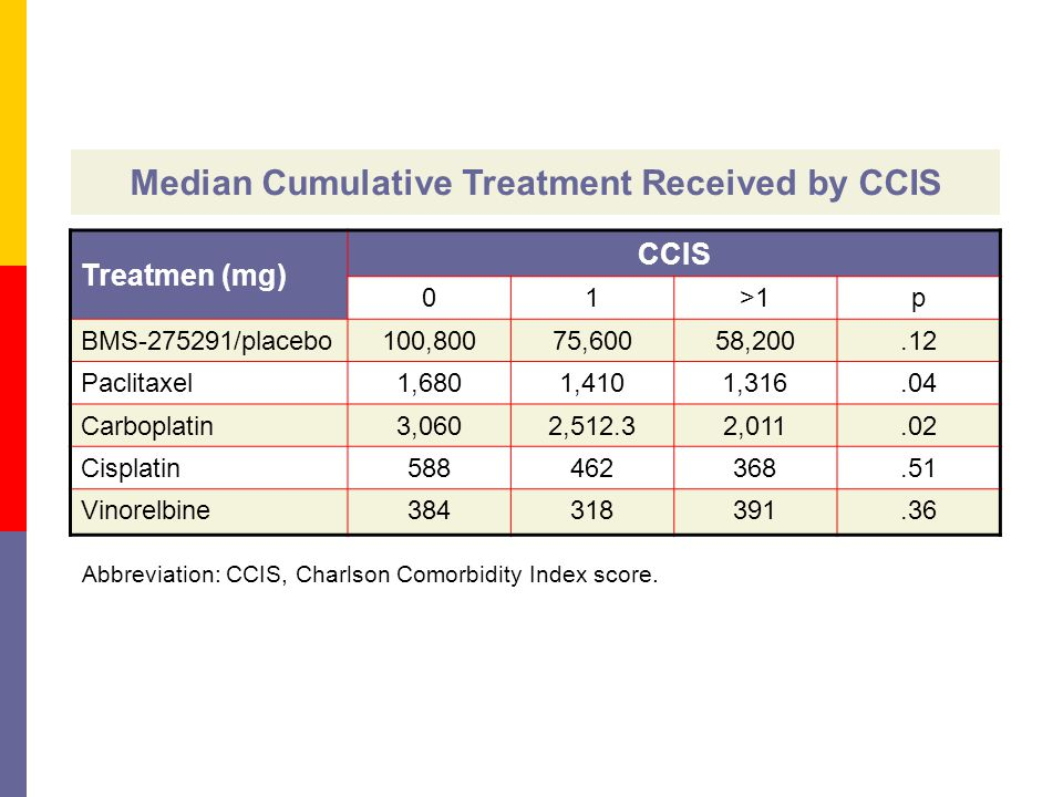 Median Cumulative Treatment Received by CCIS