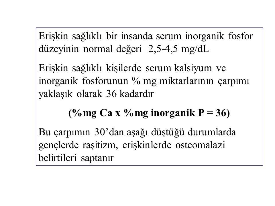 (%mg Ca x %mg inorganik P = 36)