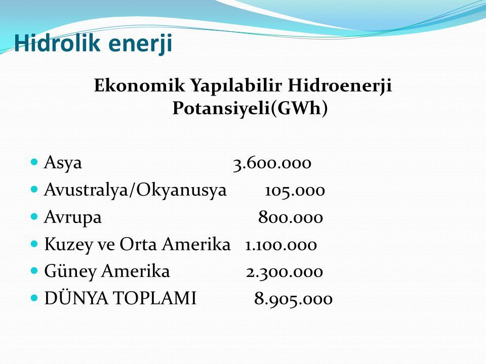 Ekonomik Yapılabilir Hidroenerji Potansiyeli(GWh)
