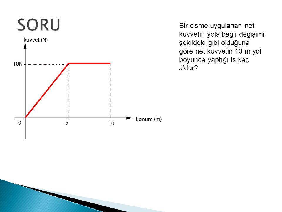 SORU Bir cisme uygulanan net kuvvetin yola bağlı değişimi şekildeki gibi olduğuna göre net kuvvetin 10 m yol boyunca yaptığı iş kaç J'dur