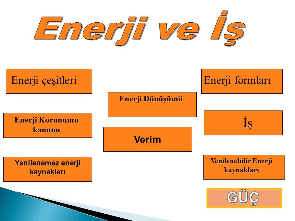 Enerji ve İş GÜÇ İş Enerji çeşitleri Enerji formları Verim