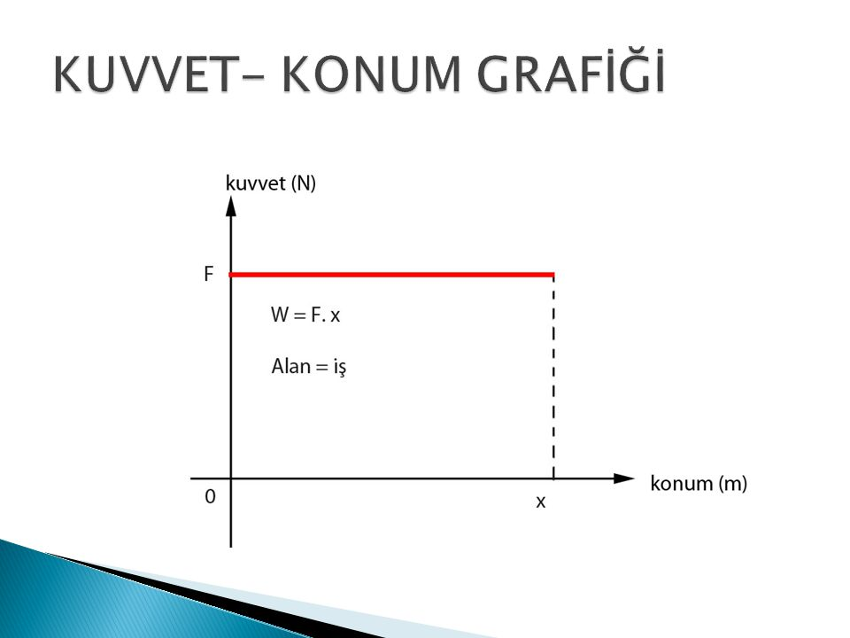 KUVVET- KONUM GRAFİĞİ