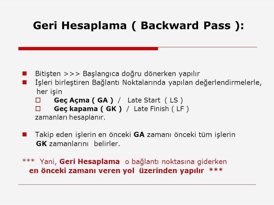 Geri Hesaplama ( Backward Pass ):