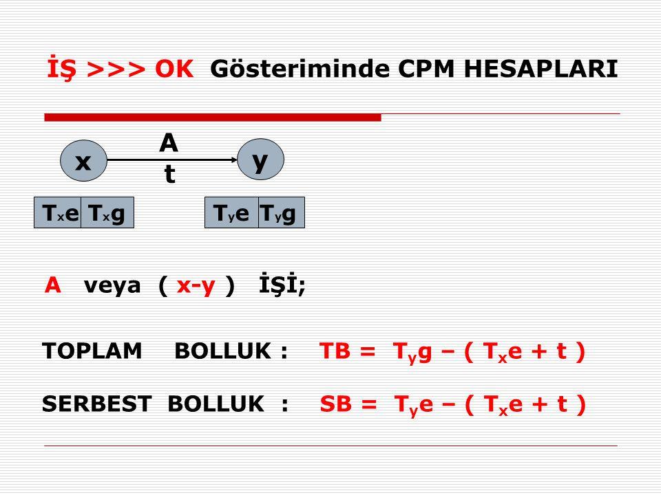 A x y t İŞ >>> OK Gösteriminde CPM HESAPLARI Txe Txg Tye Tyg