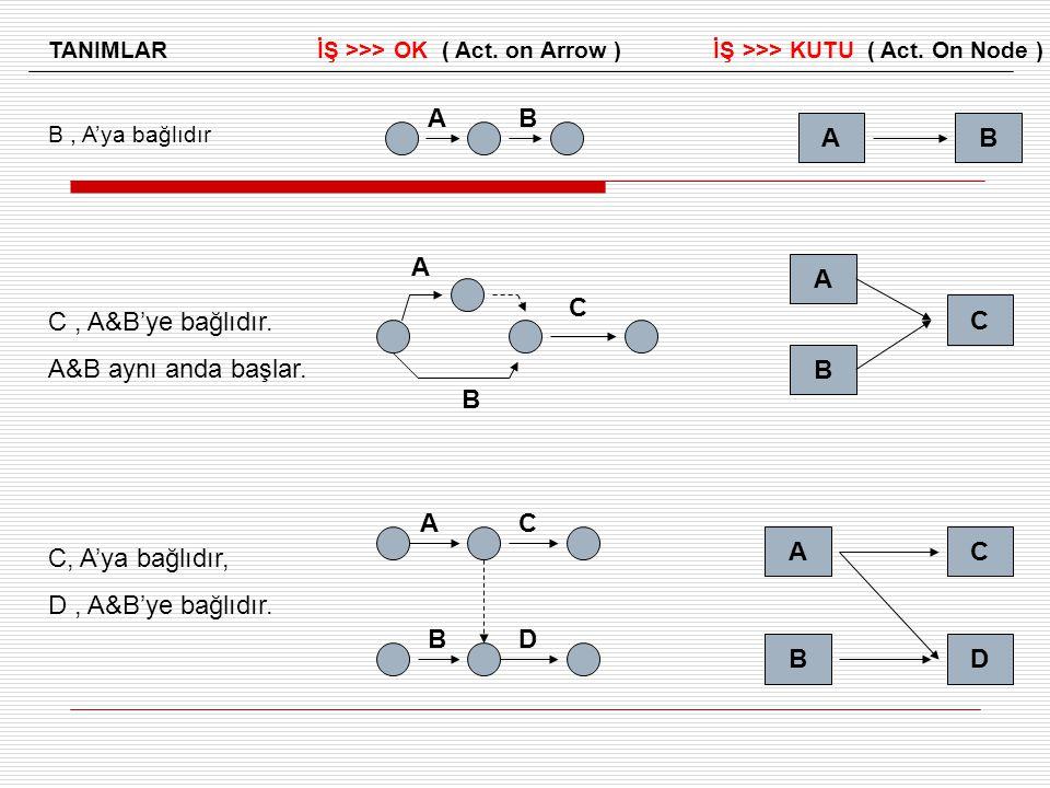 C , A&B'ye bağlıdır. A&B aynı anda başlar. C, A'ya bağlıdır,