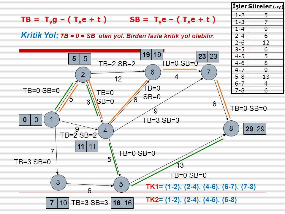 Kritik Yol; TB = 0 = SB olan yol. Birden fazla kritik yol olabilir.