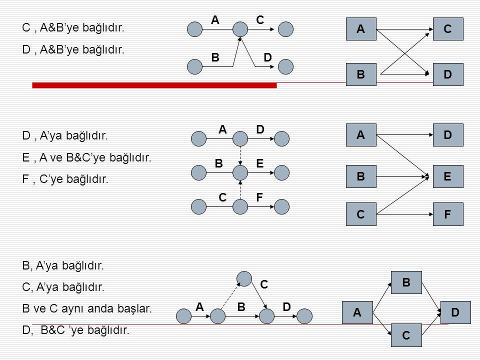 A C. C , A&B'ye bağlıdır. D , A&B'ye bağlıdır. D , A'ya bağlıdır. E , A ve B&C'ye bağlıdır. F , C'ye bağlıdır.