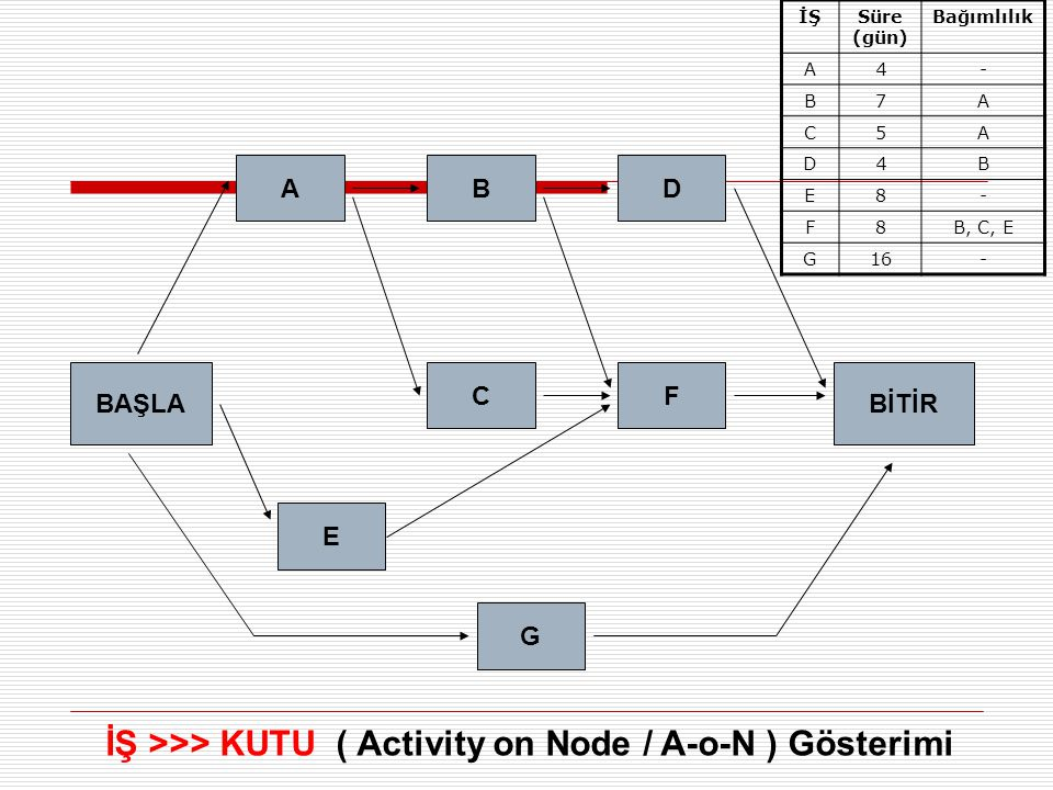 İŞ >>> KUTU ( Activity on Node / A-o-N ) Gösterimi