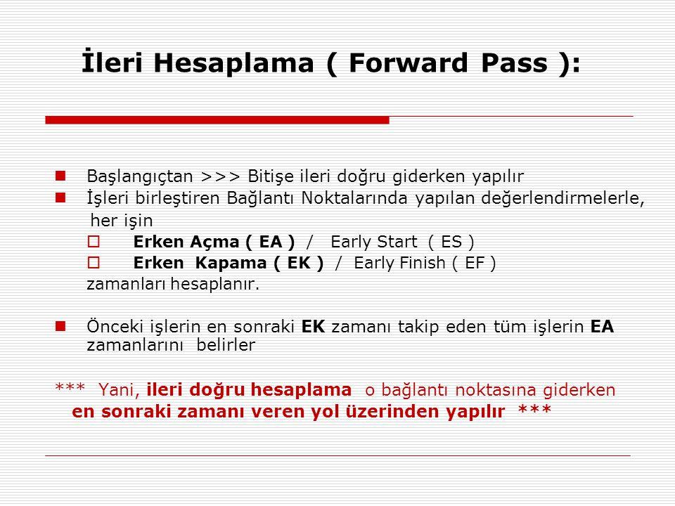 İleri Hesaplama ( Forward Pass ):