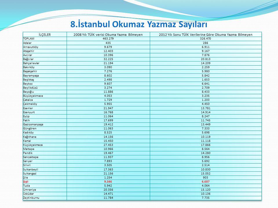 8.İstanbul Okumaz Yazmaz Sayıları