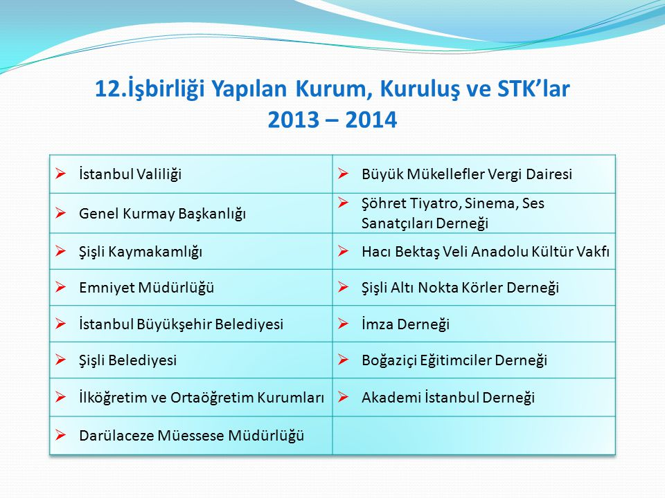 12.İşbirliği Yapılan Kurum, Kuruluş ve STK'lar 2013 – 2014