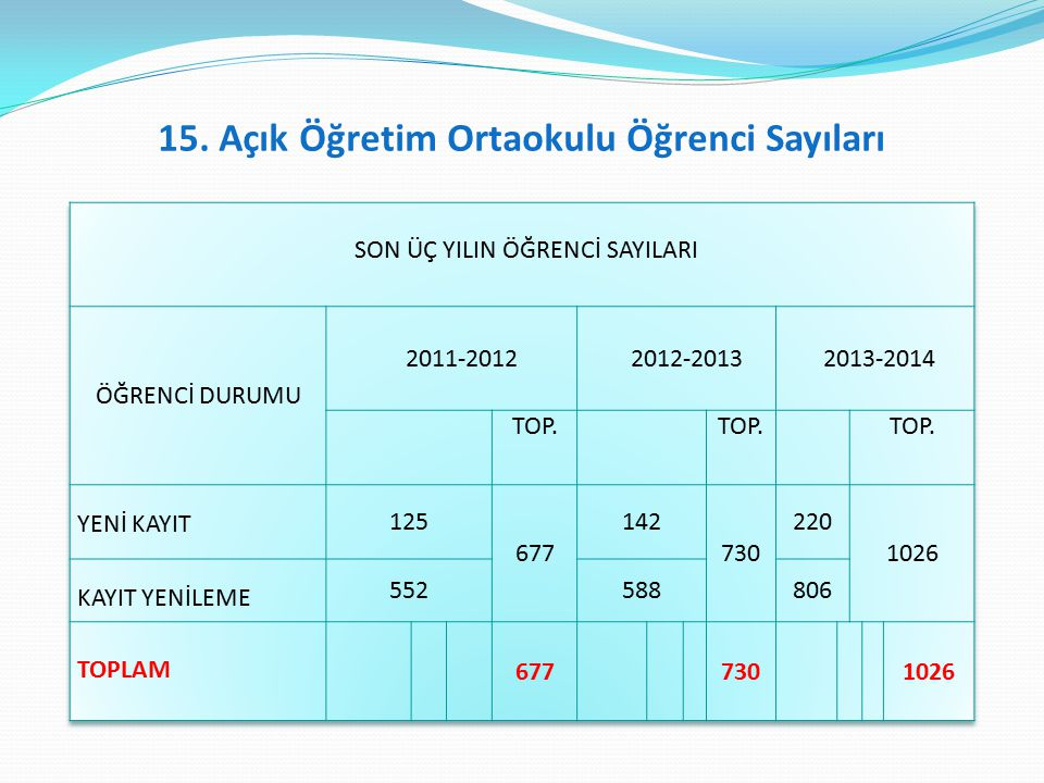 15. Açık Öğretim Ortaokulu Öğrenci Sayıları