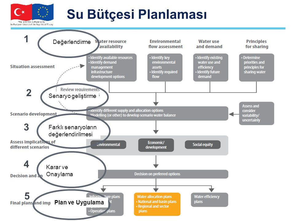 Su Bütçesi Planlaması 1 2 3 4 5 11 Değerlendirme Senaryo geliştirme