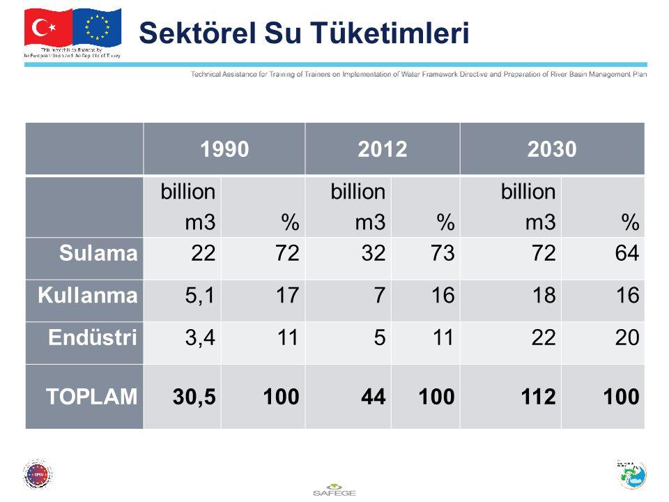 Sektörel Su Tüketimleri