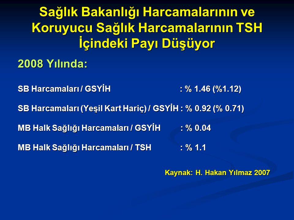 Sağlık Bakanlığı Harcamalarının ve Koruyucu Sağlık Harcamalarının TSH İçindeki Payı Düşüyor
