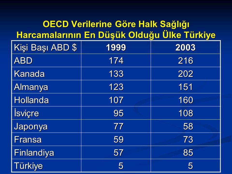 OECD Verilerine Göre Halk Sağlığı Harcamalarının En Düşük Olduğu Ülke Türkiye