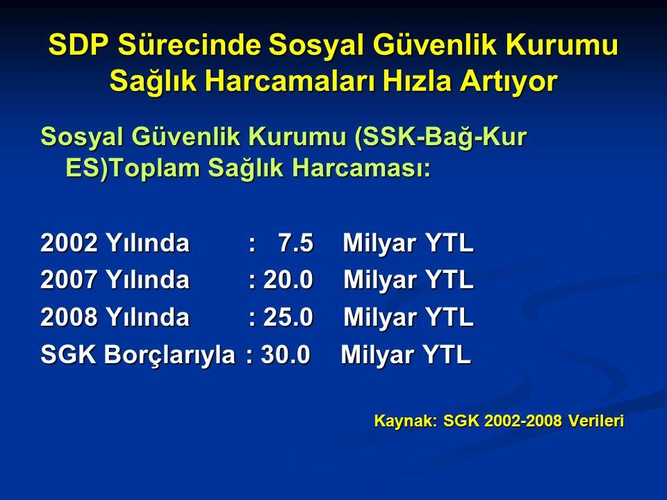 SDP Sürecinde Sosyal Güvenlik Kurumu Sağlık Harcamaları Hızla Artıyor