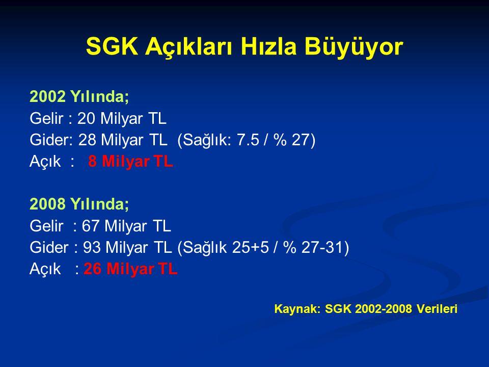 SGK Açıkları Hızla Büyüyor
