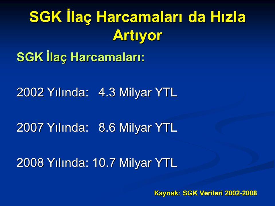 SGK İlaç Harcamaları da Hızla Artıyor