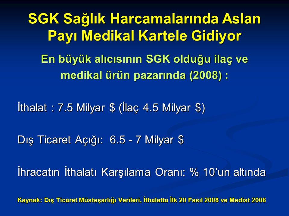 SGK Sağlık Harcamalarında Aslan Payı Medikal Kartele Gidiyor