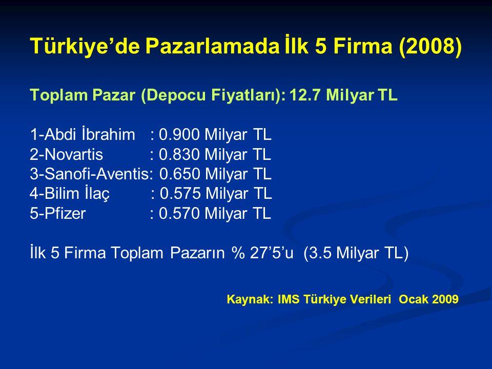 Türkiye'de Pazarlamada İlk 5 Firma (2008)