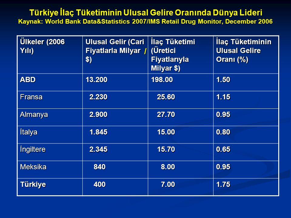 Türkiye İlaç Tüketiminin Ulusal Gelire Oranında Dünya Lideri Kaynak: World Bank Data&Statistics 2007/IMS Retail Drug Monitor, December 2006 /