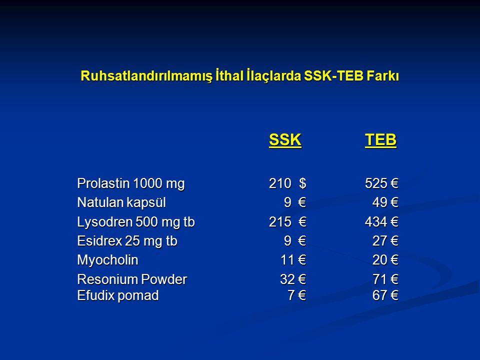 Ruhsatlandırılmamış İthal İlaçlarda SSK-TEB Farkı