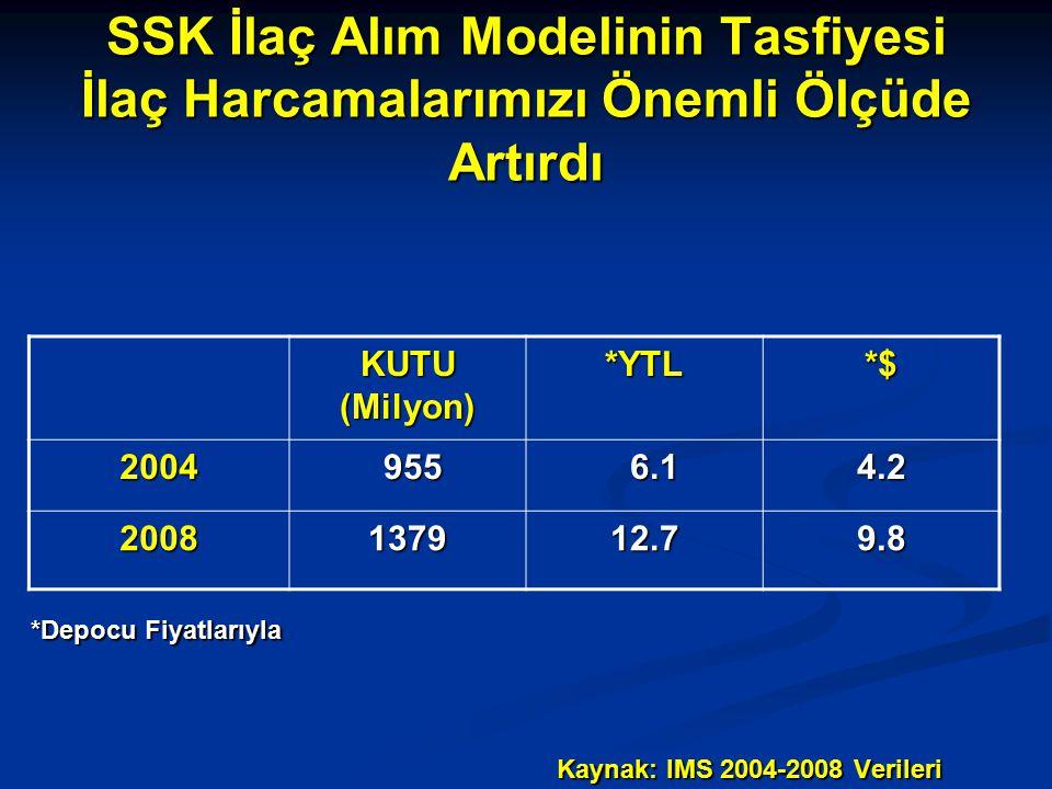 SSK İlaç Alım Modelinin Tasfiyesi İlaç Harcamalarımızı Önemli Ölçüde Artırdı