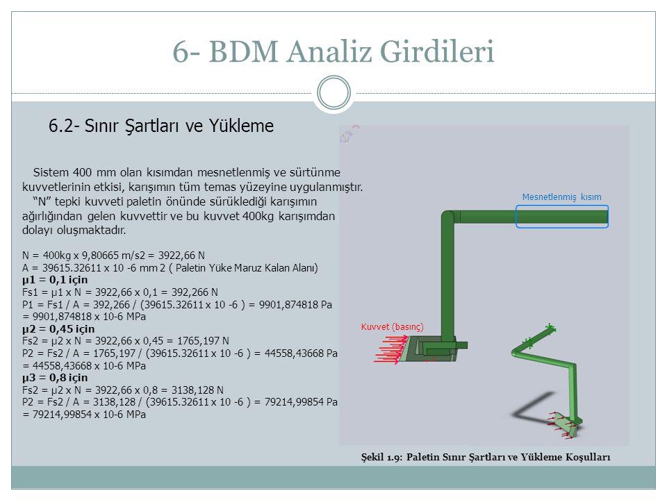 6- BDM Analiz Girdileri 6.2- Sınır Şartları ve Yükleme