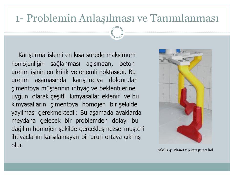 1- Problemin Anlaşılması ve Tanımlanması
