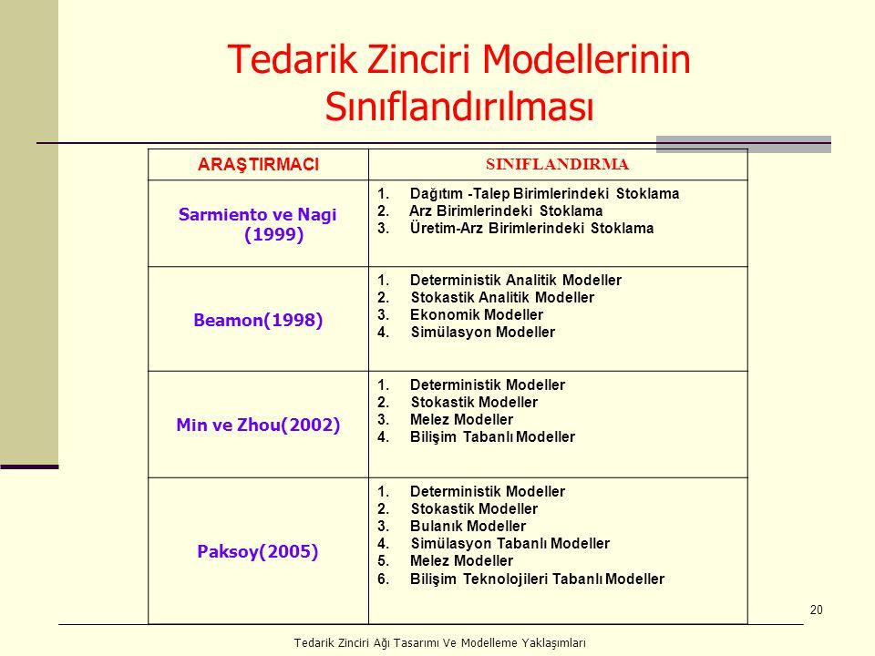 Tedarik Zinciri Modellerinin Sınıflandırılması