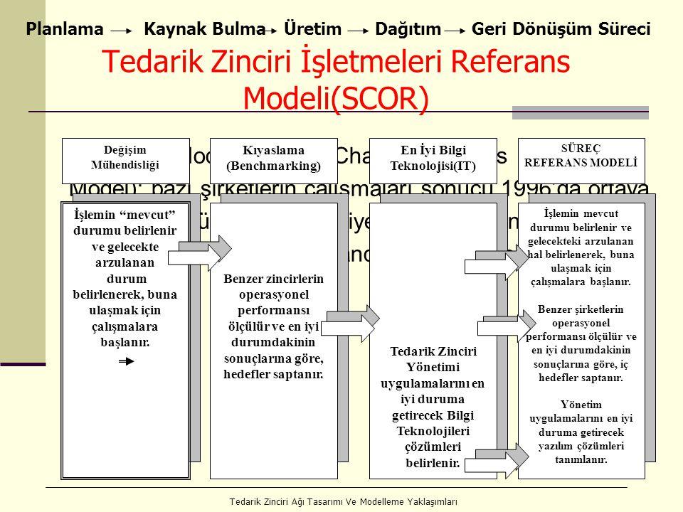 Tedarik Zinciri İşletmeleri Referans Modeli(SCOR)