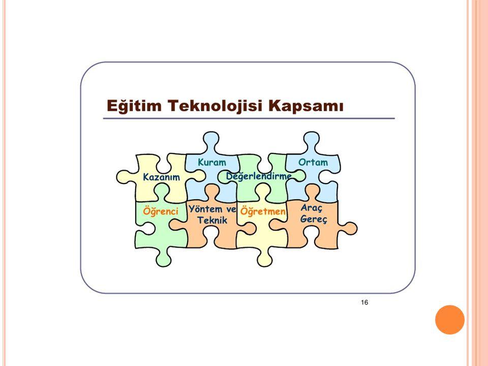 Eğitim teknolojisi kazanım , kuram, değerlendirme , yöntem ve teknik ,ortam öğrenci kavramlarından oluşmaktadır .
