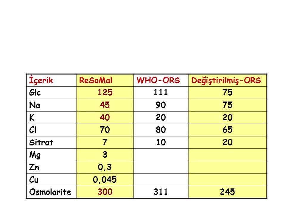 İçerik ReSoMal. WHO-ORS. Değiştirilmiş-ORS. Glc. 125. 111. 75. Na. 45. 90. K. 40. 20. Cl.