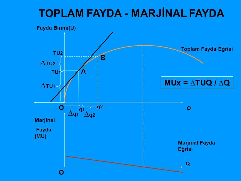 TOPLAM FAYDA - MARJİNAL FAYDA