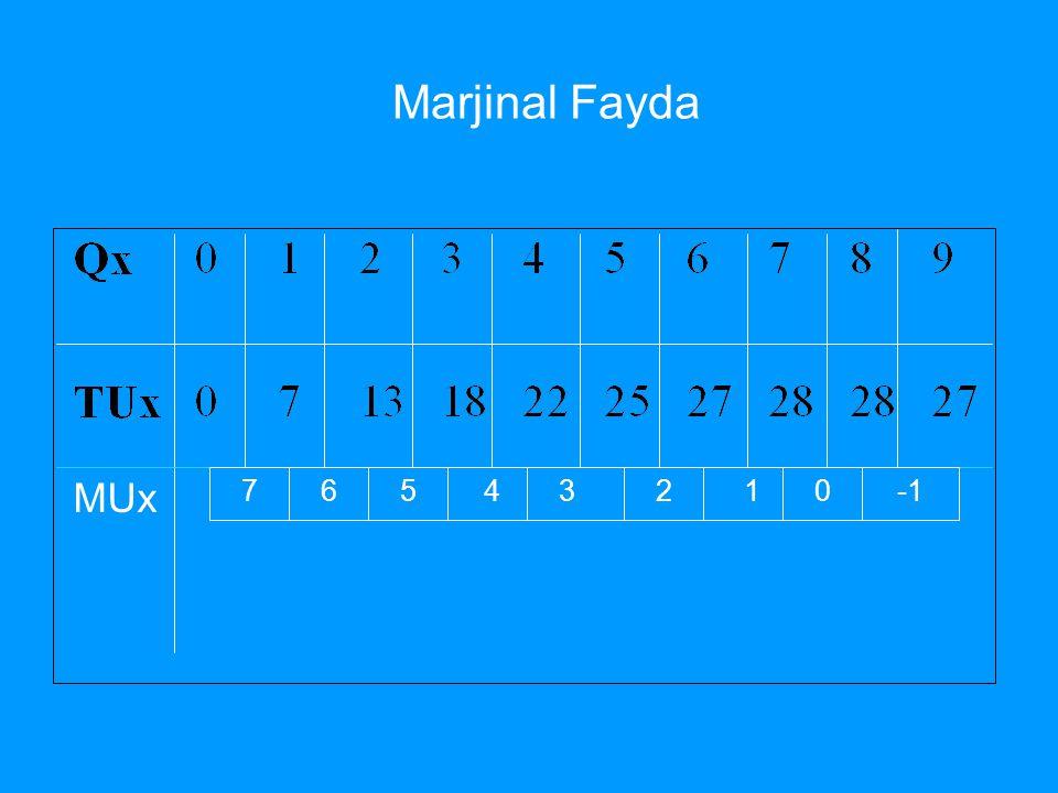 Marjinal Fayda MUx 7 6 5 4 3 2 1 -1
