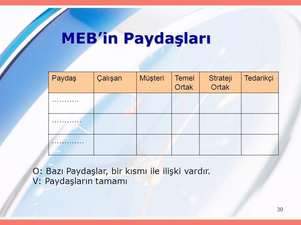 MEB'in Paydaşları O: Bazı Paydaşlar, bir kısmı ile ilişki vardır.