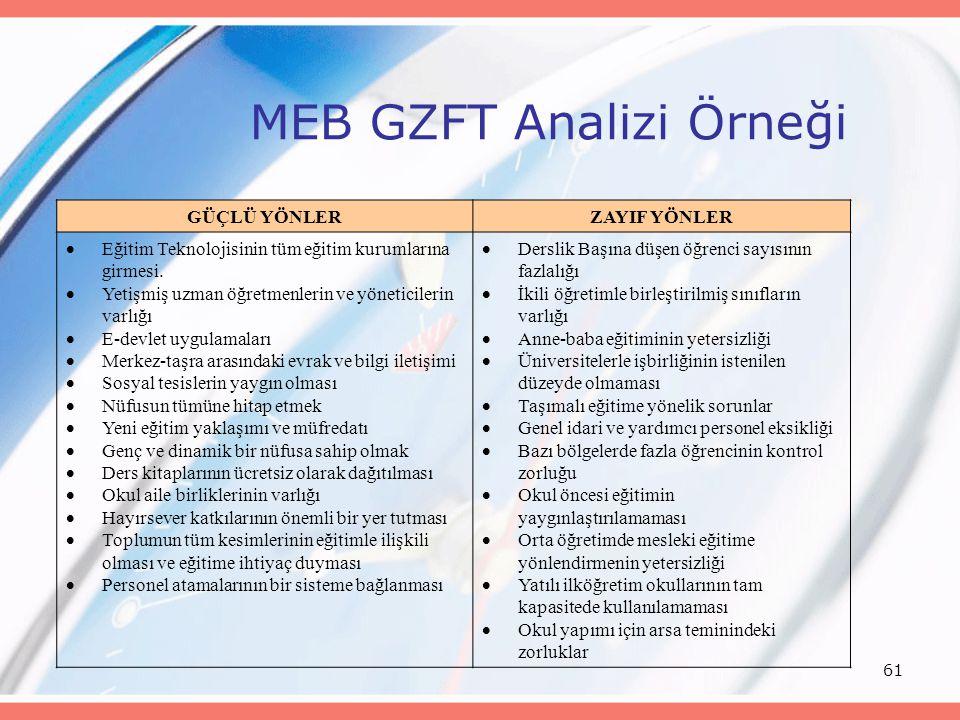 MEB GZFT Analizi Örneği
