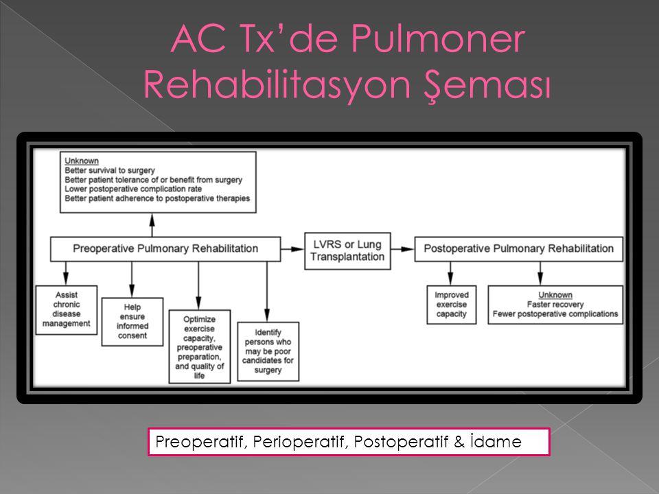 AC Tx'de Pulmoner Rehabilitasyon Şeması