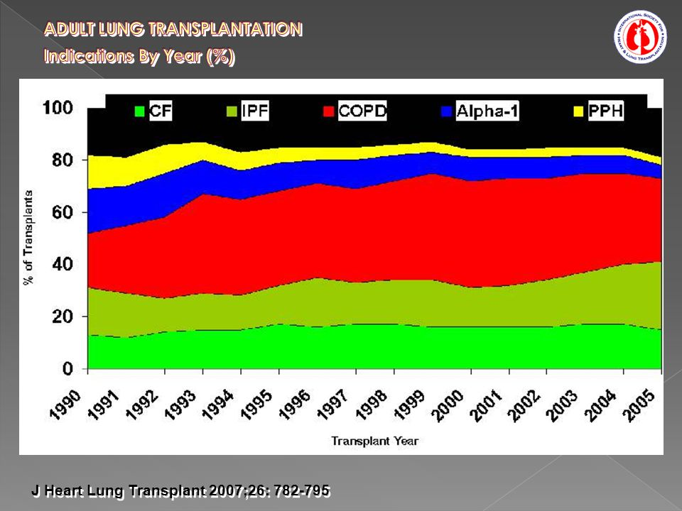 ADULT LUNG TRANSPLANTATION Indications By Year (%)