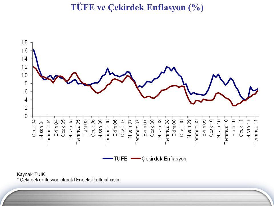 TÜFE ve Çekirdek Enflasyon (%)