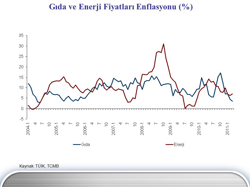 Gıda ve Enerji Fiyatları Enflasyonu (%)