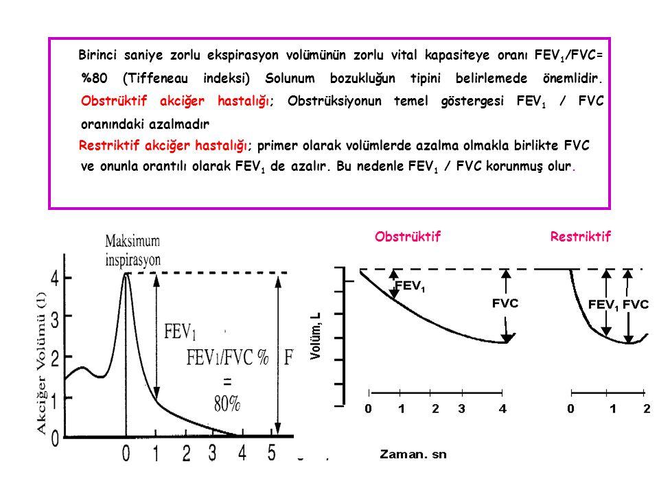 Birinci saniye zorlu ekspirasyon volümünün zorlu vital kapasiteye oranı FEV1/FVC= %80 (Tiffeneau indeksi) Solunum bozukluğun tipini belirlemede önemlidir. Obstrüktif akciğer hastalığı; Obstrüksiyonun temel göstergesi FEV1 / FVC oranındaki azalmadır