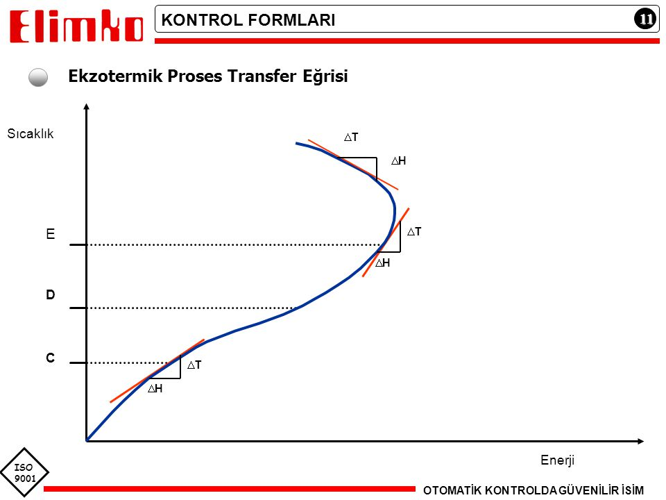 Ekzotermik Proses Transfer Eğrisi