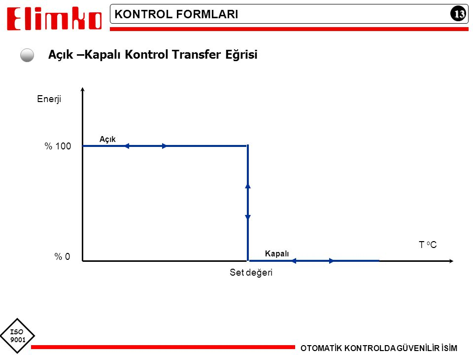 Açık –Kapalı Kontrol Transfer Eğrisi