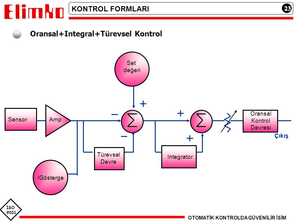 Oransal+Integral+Türevsel Kontrol
